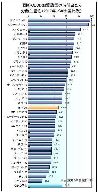 Japanese labor productivity