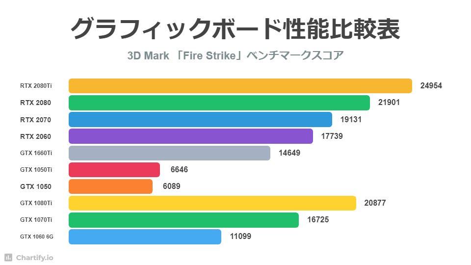 GPU performance comparison chart