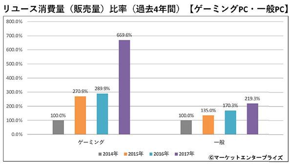 Gaming PC Market Graph