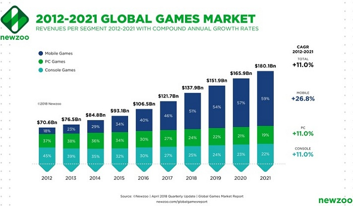Gaming PC Market Graph