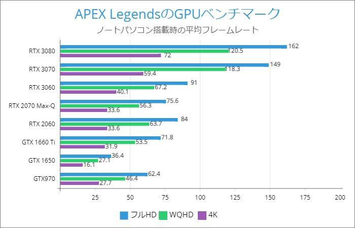 APEX Legendsのノートパソコンのフレームレート