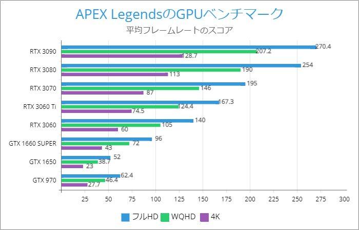 APEX LegendsのGPUベンチマーク