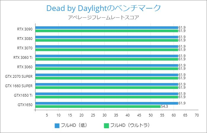 Dead by Daylightのベンチマーク