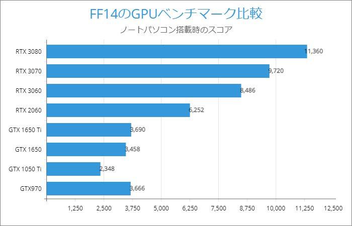 FF14のGPUベンチマーク比較