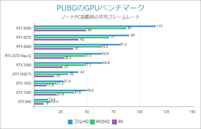 PUBGのノートパソコンのフレームレート