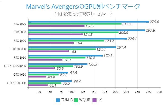 Marvel's Avengersのグラボ別フレームレート