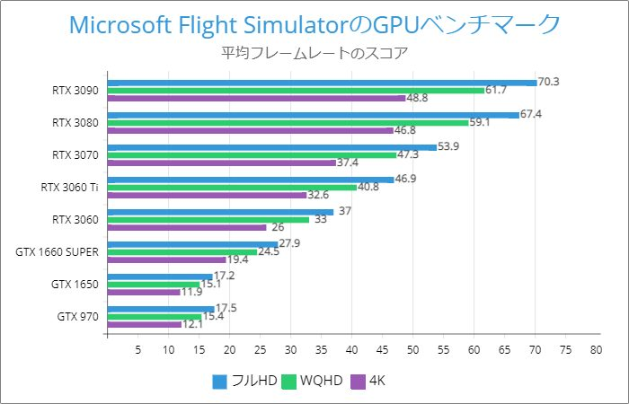 Microsoft Flight Simulatorのベンチマーク