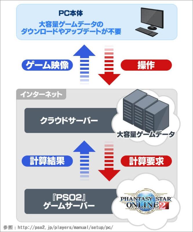 PSO2のクラウドPC版