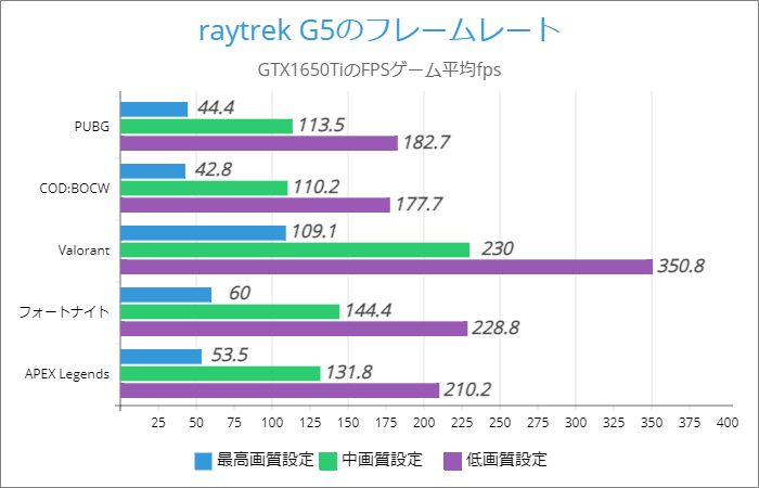 raytrek G5のFPSゲーム別フレームレート