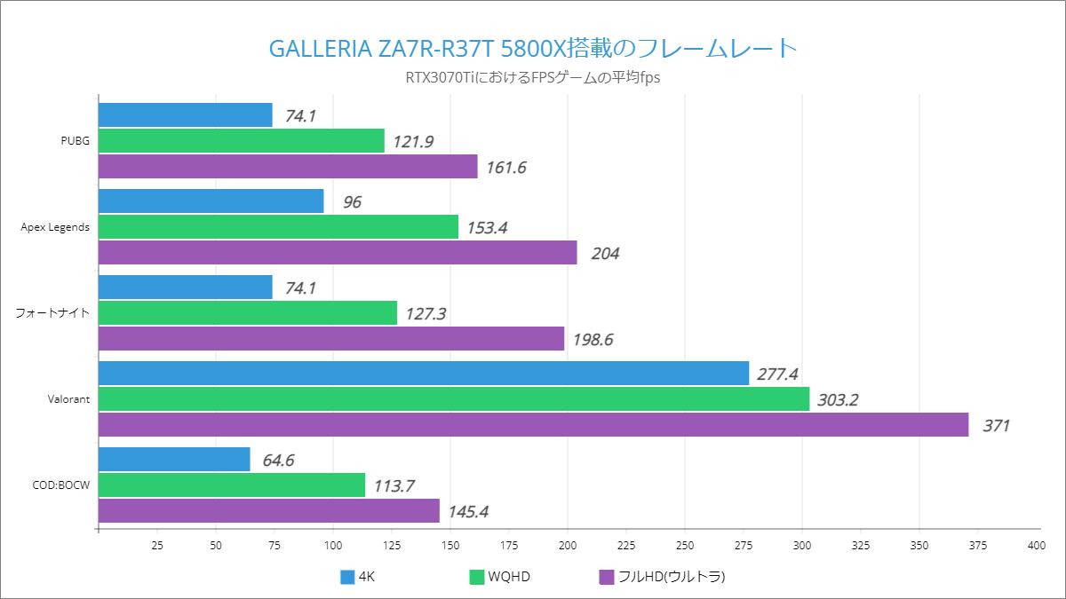 GALLERIA ZA7R-R37T 5800X搭載のフレームレート