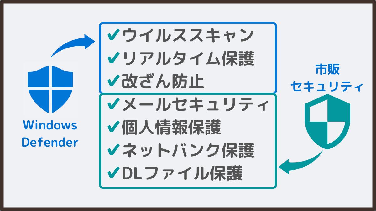 ゲーミングPCのセキュリティソフト