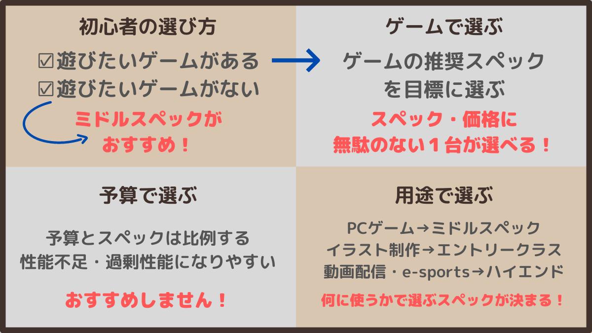 ゲーミングPCの選び方