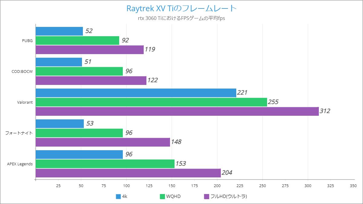Raytrek XV Tiのベンチマーク